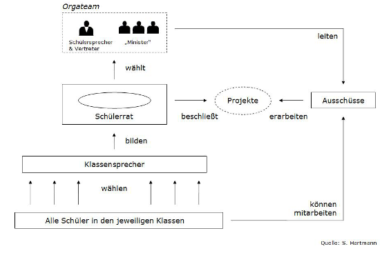 struktur-sv
